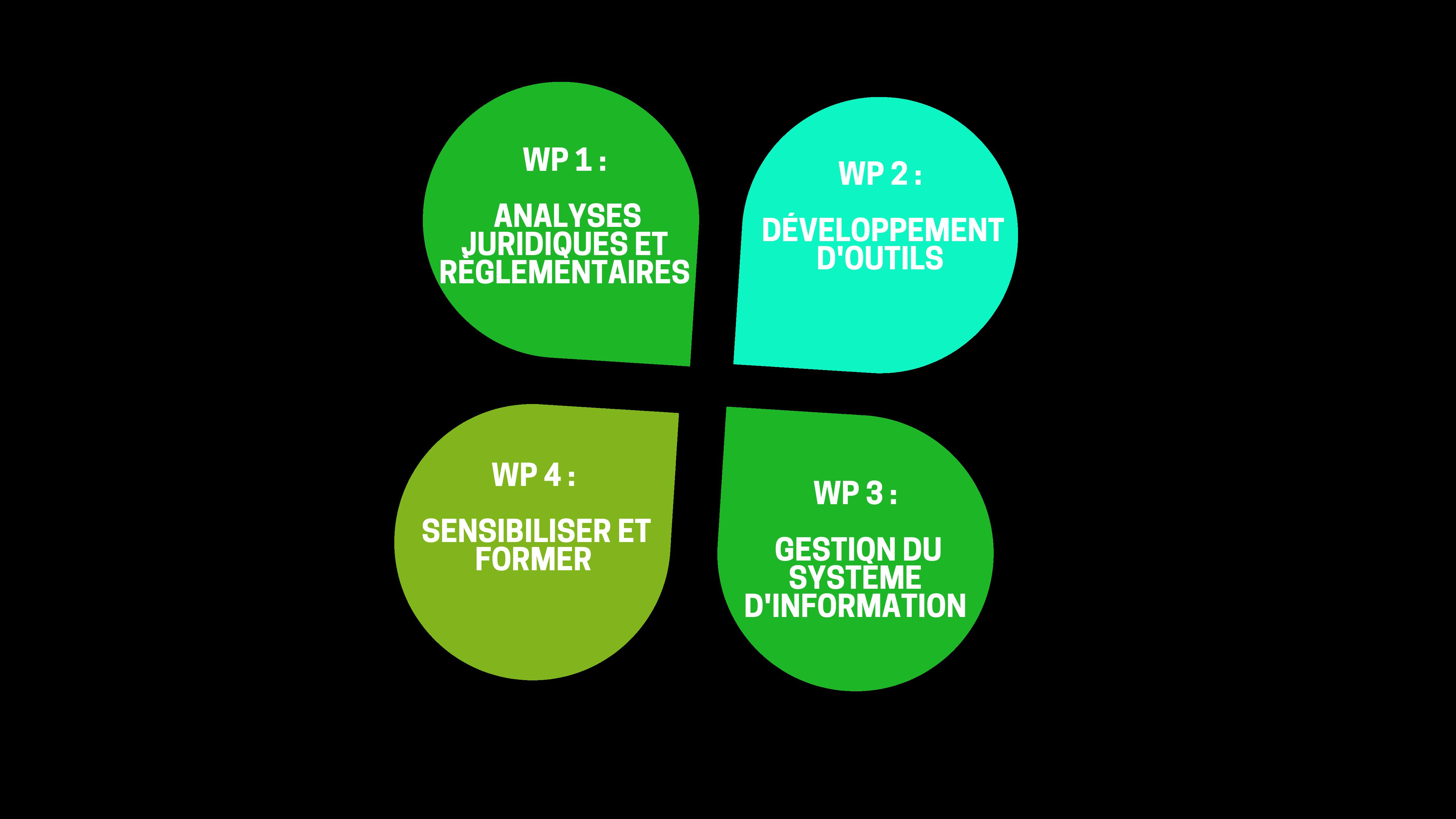 Organisation projet WPs